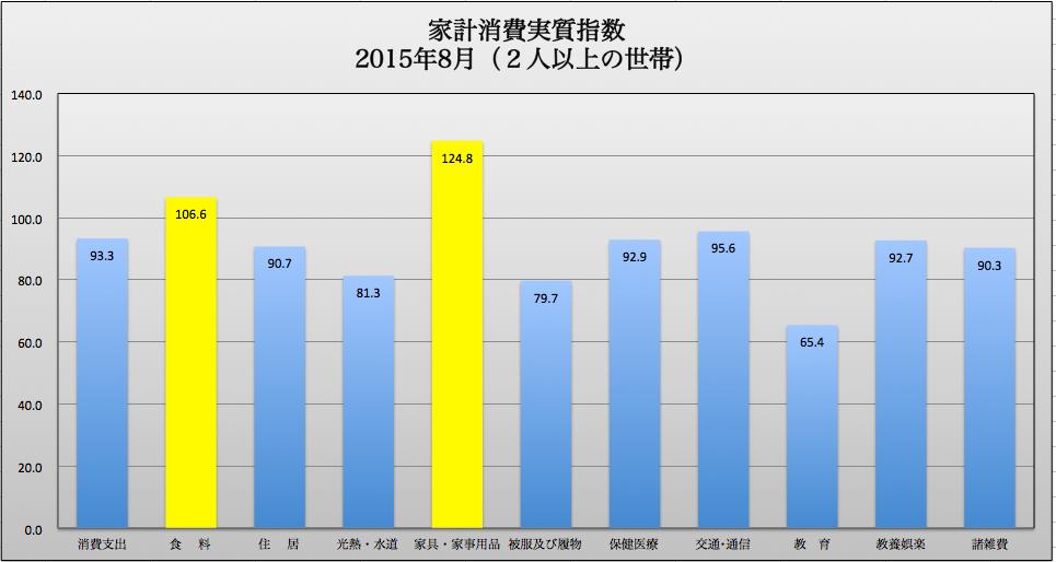 家計消費実質指数 2015-10-16 16.47.40