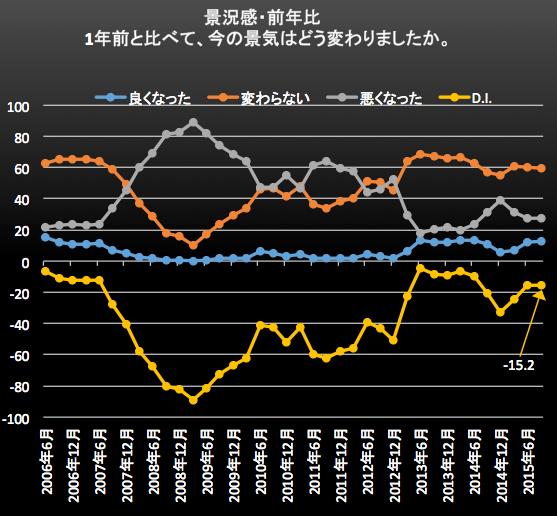 景況感・前年比 2015-10-02 17.57.33