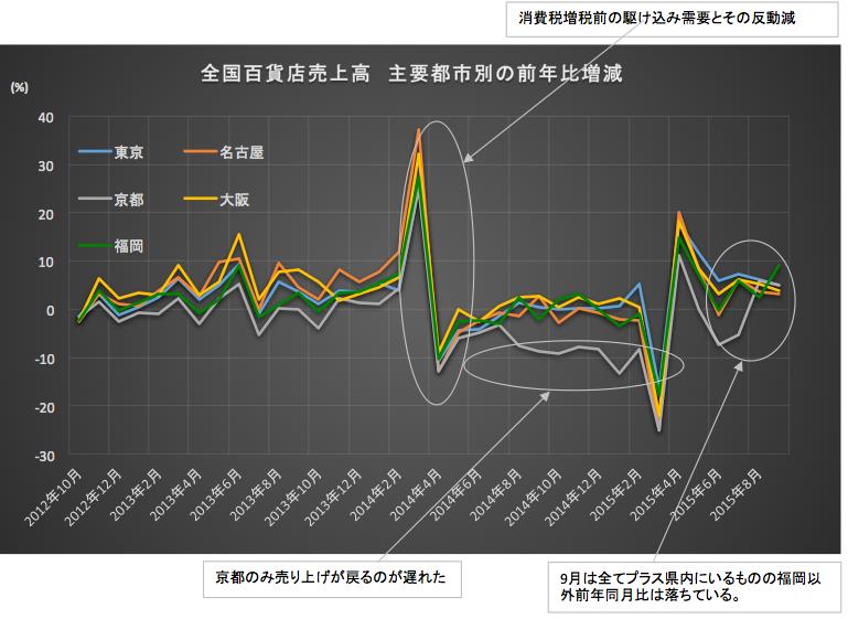 主要都市別売上高 2015-10-21 20.17.39