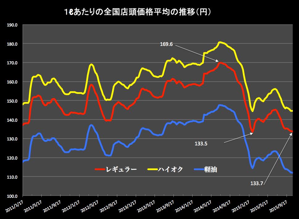 ガソリン価格グラフ2015-10-28 14.48.43
