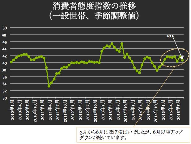 消費者態度指数 2015-10-13 15.36.19
