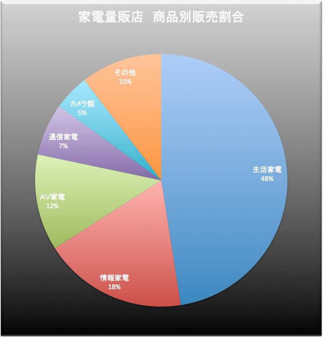 家電量販店シェア 2015-10-05 1.07.53