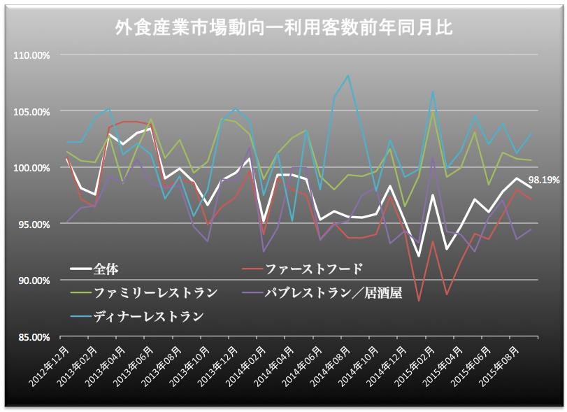 外食産業客数 2015-10-26 20.38.58