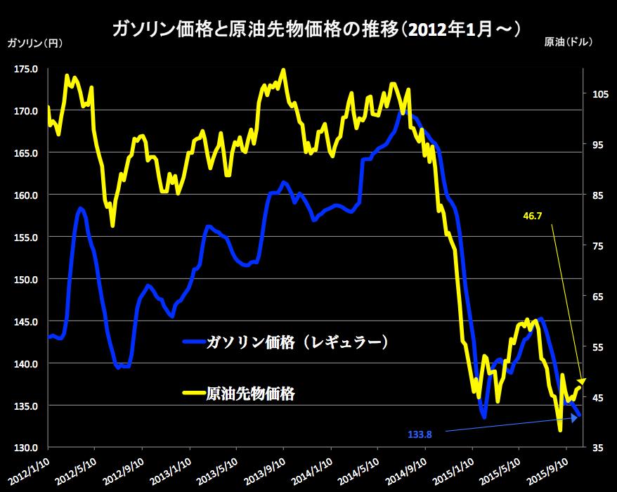 ガソリンと原油 2015-10-15 15.40.40