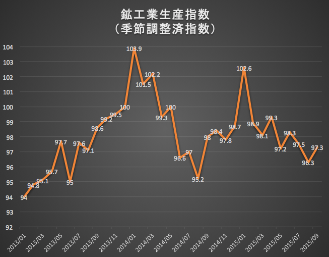 鉱工業生産指数 2015-10-30 13.04.48