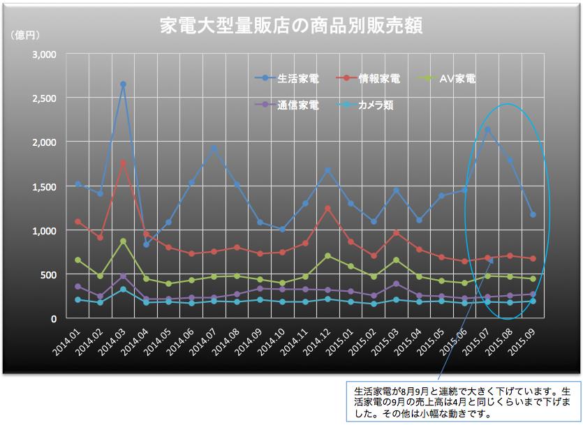 家電販売額 2015-10-28 17.48.47