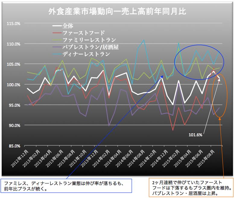 外食産業売上高 2015-10-26 20.38.46
