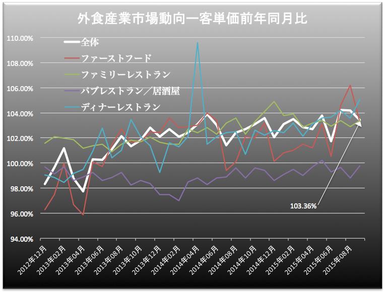 外食産業客単価 2015-10-26 20.40.48