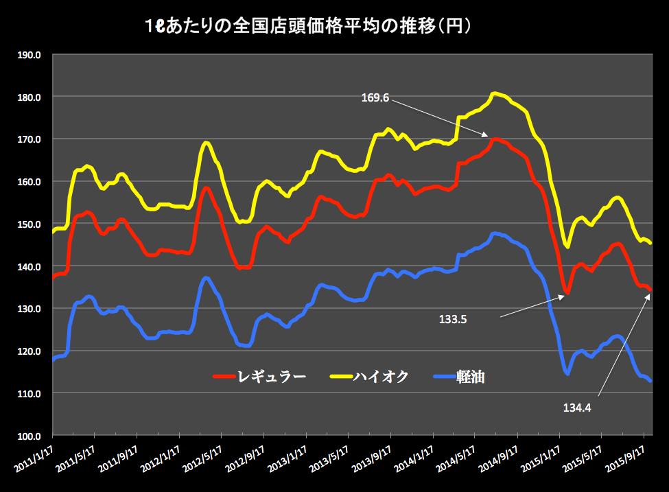 ガソリン価格グラフ 2015-10-07 17.39.53