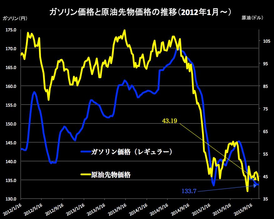 ガソリンと原油 2015-10-28 14.49.21