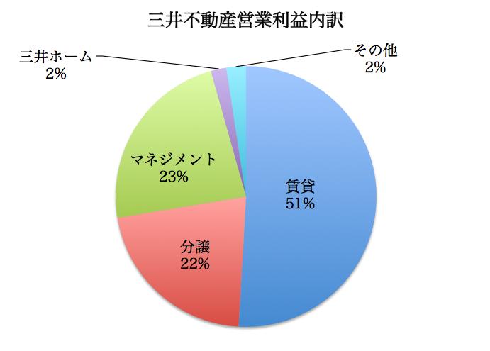 三井不動産利益内訳2015-10-26 13.11.57