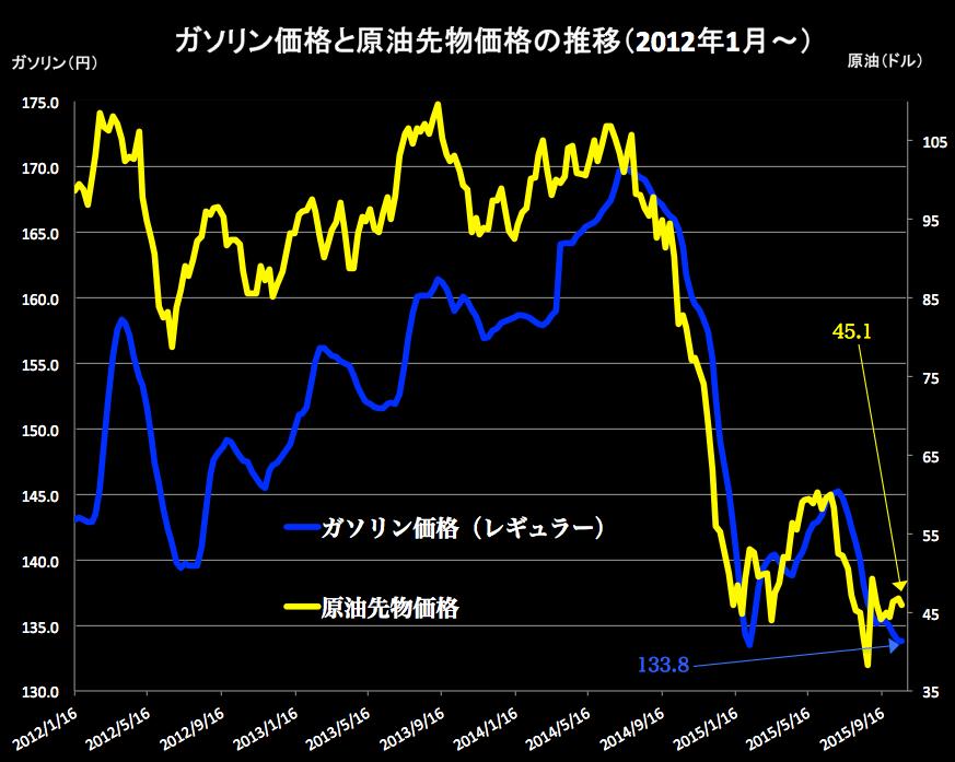 ガソリンと原油 2015-10-21 15.46.43