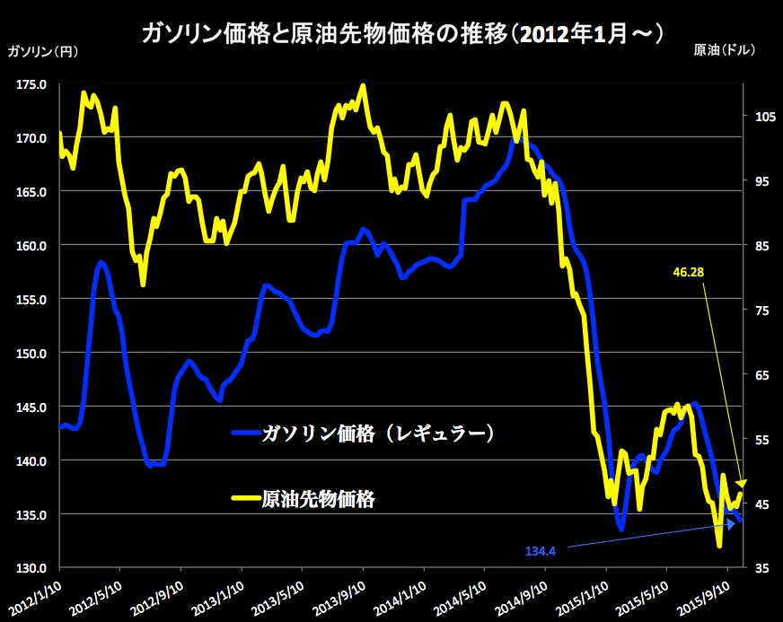 ガソリンと原油 2015-10-07 17.40.25