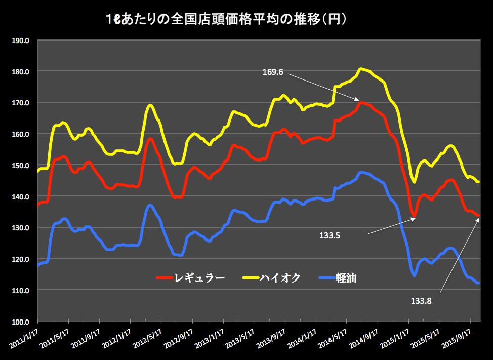 ガソリン価格 2015-10-21 15.46.29