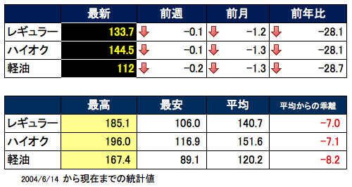 ガソリン価格表 2015-10-28 15.22.04