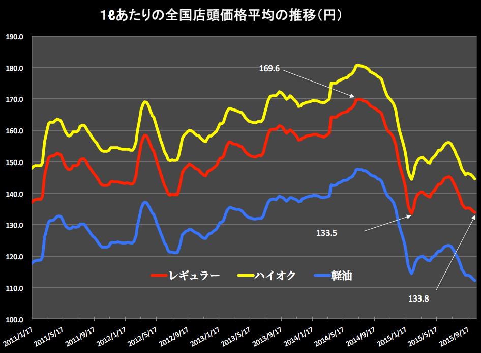 ガソリン価格グラフ 2015-10-15 15.40.53