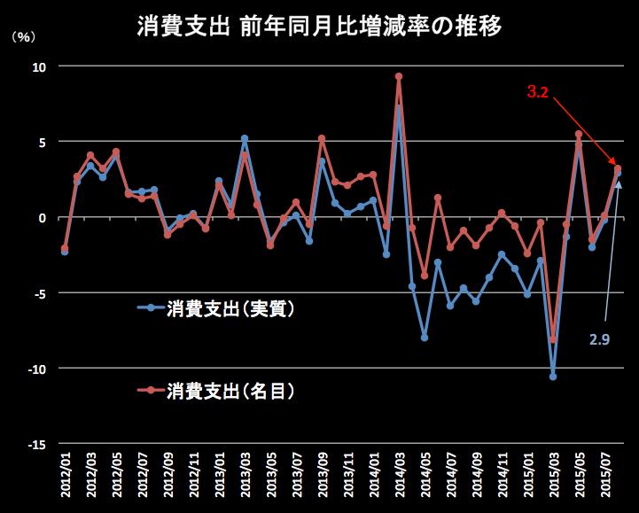 消費支出2015-08 0-02 15.42.38