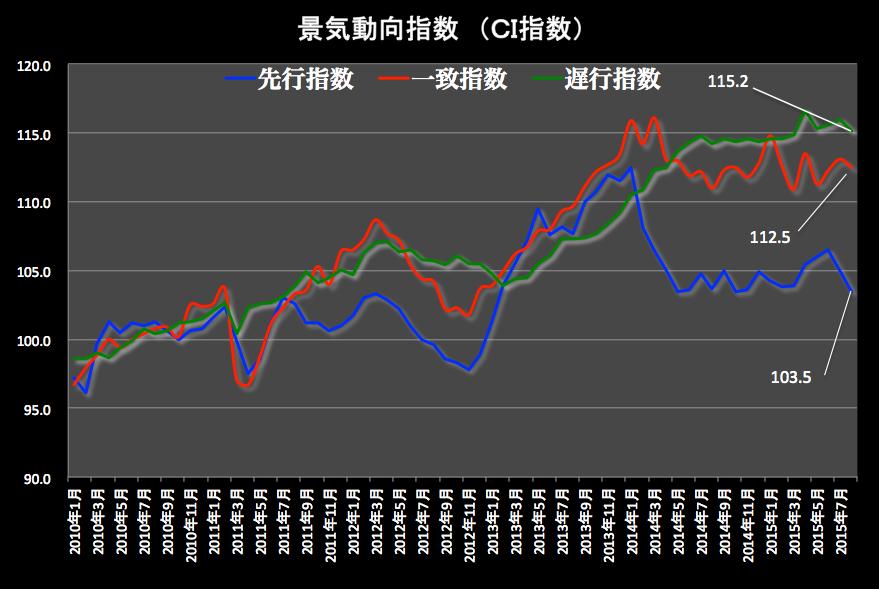 景気動向指数グラフ 2015-10-07 19.46.40