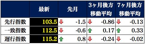 景気動向指数表2015-10-07 19.54.58