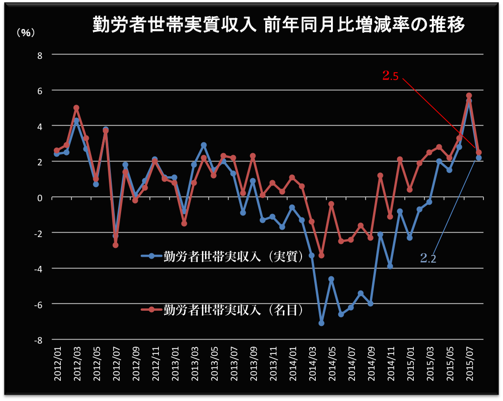 勤労者世帯の実収入2015-08