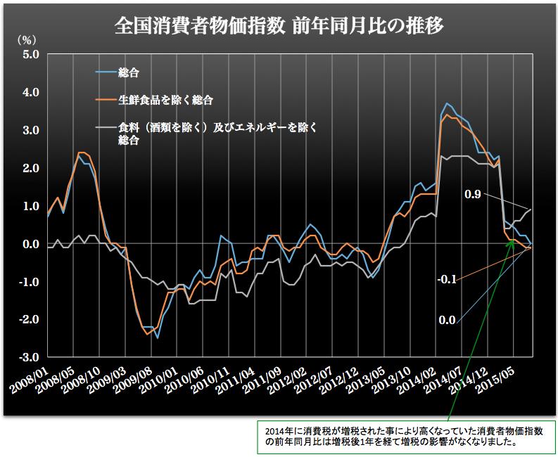 消費者物価指数9月  2015-11-02 3.48.06