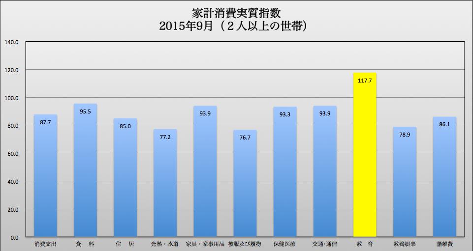 個別指数 2015-11-13 20.44.34