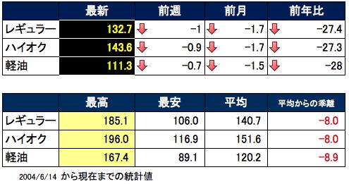 ガソリン価格表2015-11-05
