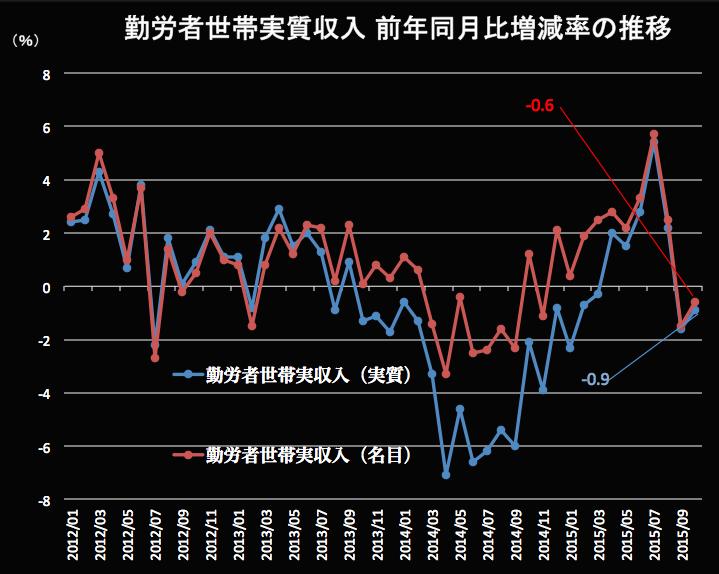 勤労者世帯の実質収入 2015-11-27 12.55.38