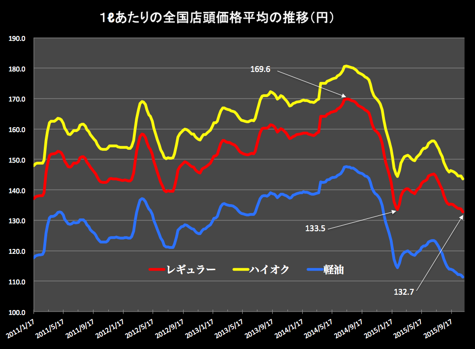 ガソリン価格2015-11-05