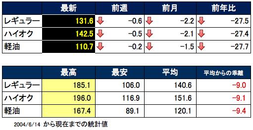 ガソリン価格表 2015-11-18 15.45.36