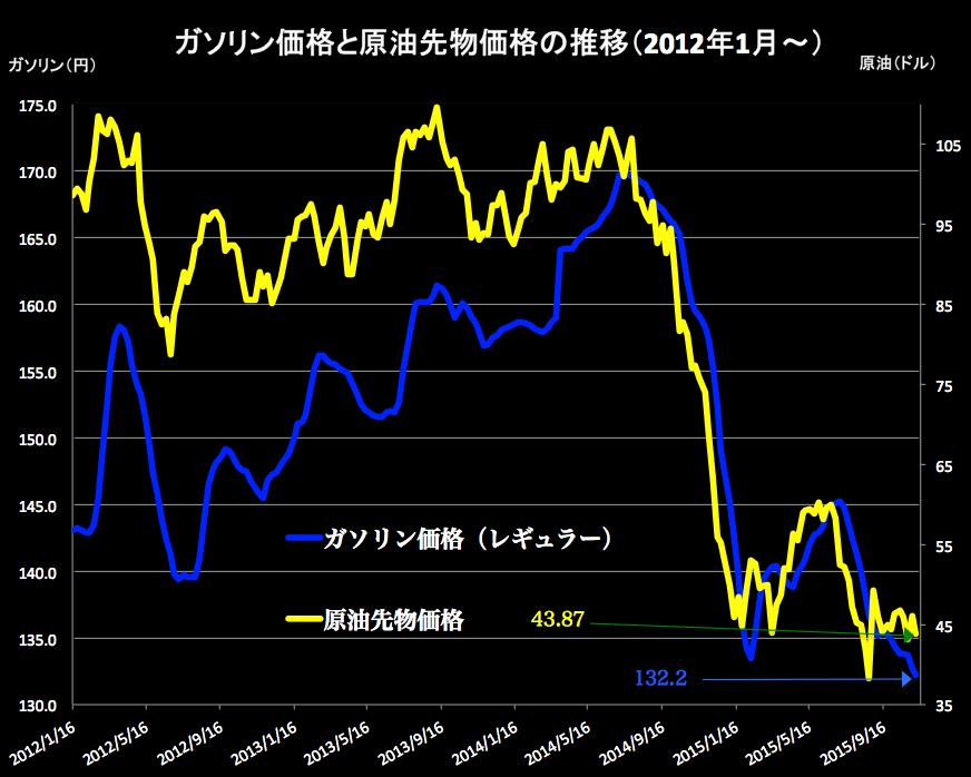 ガソリンと原油 2015-11-11 15.33.02