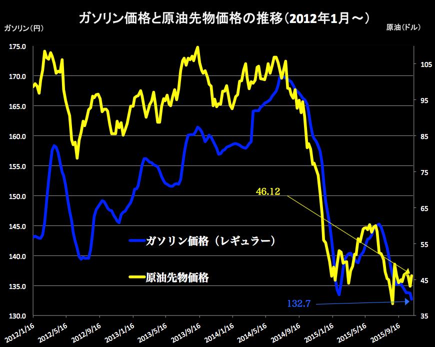 ガソリンと原油2015-11-05