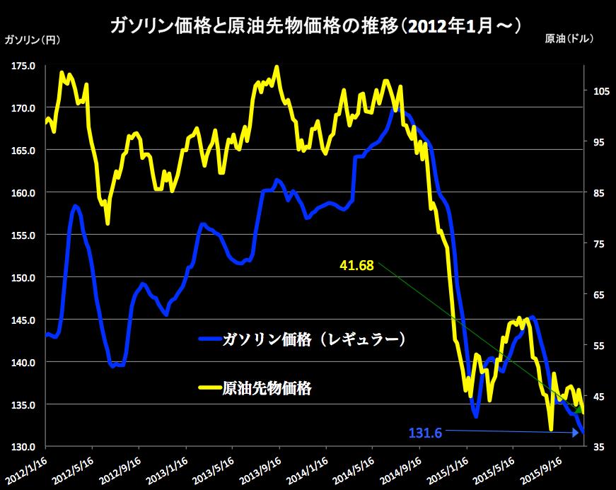 原油価格 2015-11-18 15.43.42