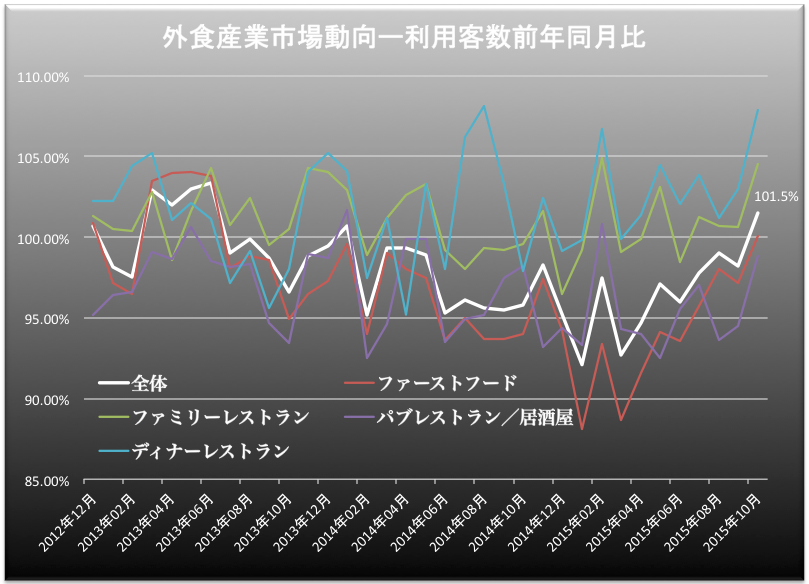 外食産業客数 2015-11-30 12.13.06