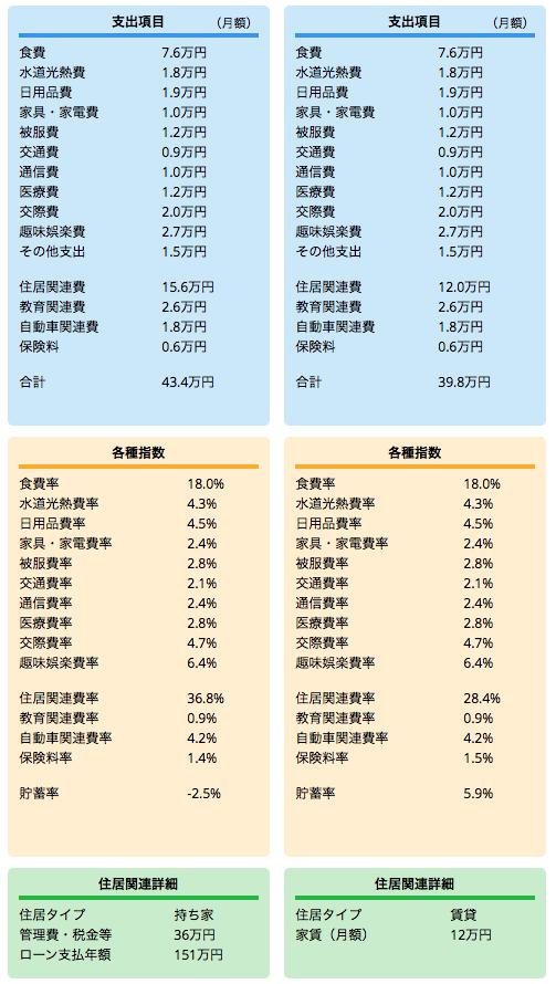 固定 VS 賃貸2 2015-11-16 17.17.35