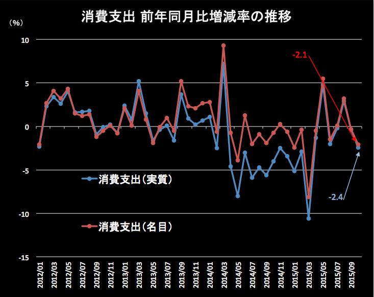 消費支出 2015-11-27 12.55.25