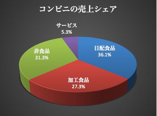 コンビニ売上シェア 2015-11-20 19.38.33