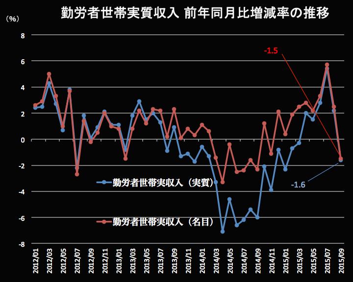 勤労者世帯実質収入2015-09