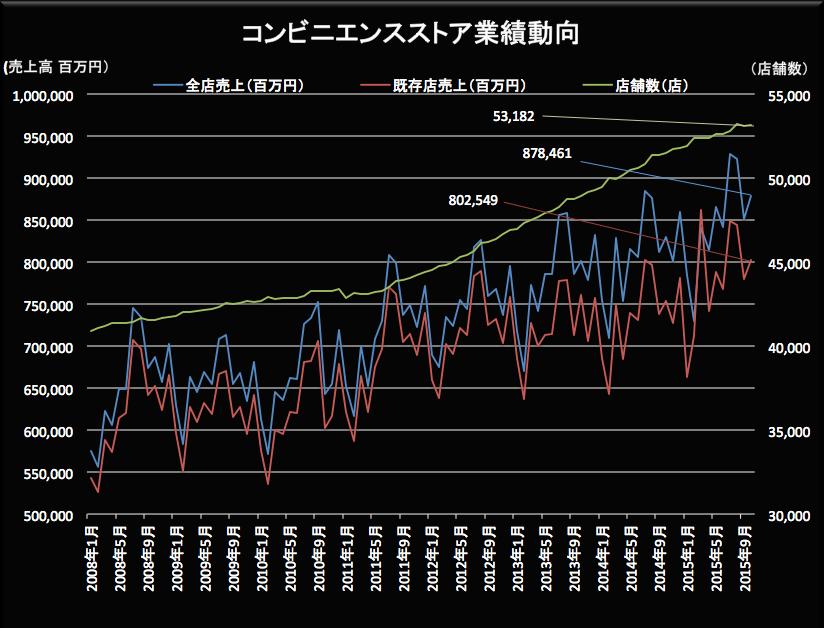 コンビニ業績動向 2015-11-20 18.58.19
