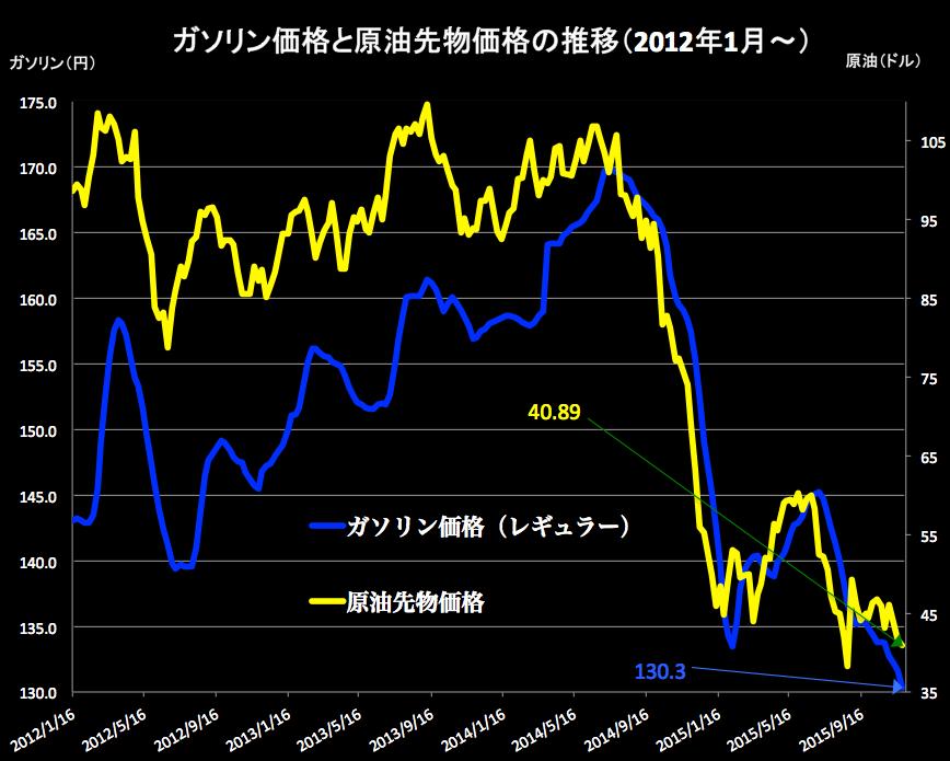 原油価格 2015-11-26 14.47.26