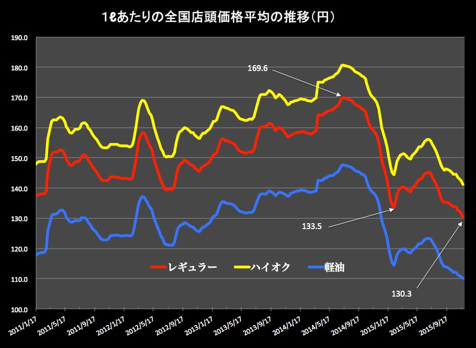ガソリン価格グラフ 2015-11-26 14.47.42