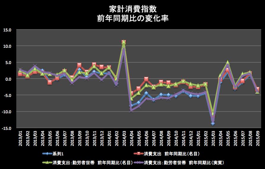 家計消費指数 2015-11-13 20.45.23