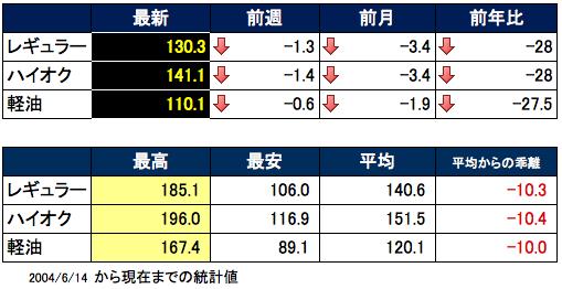 ガソリン価格表 2015-11-26 14.49.16