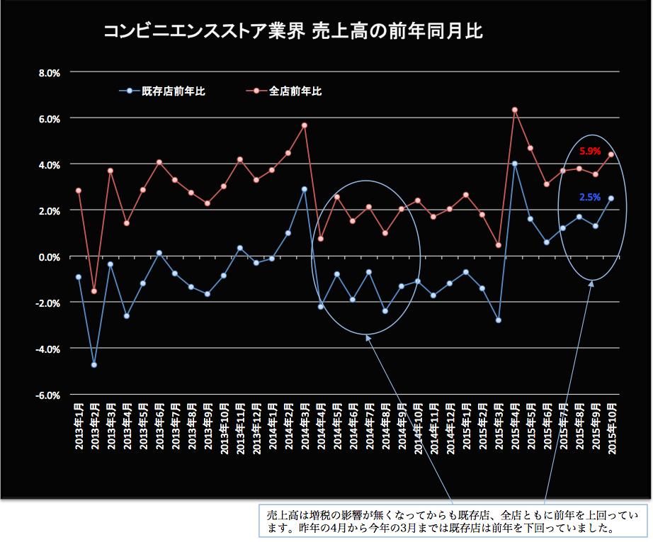 コンビニ売上高前年同月比 2015-11-20 18.57.59