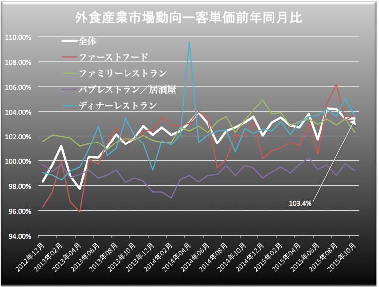 外食産業客単価 2015-11-30 12.13.18