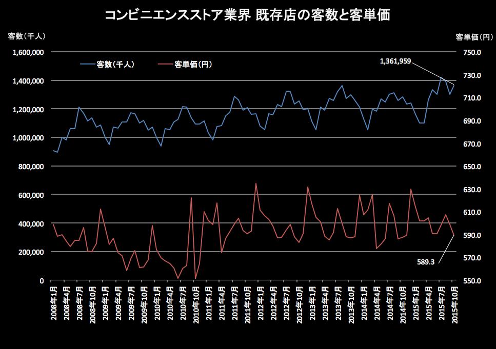 コンビニ客単価 2015-11-20 18.58.39