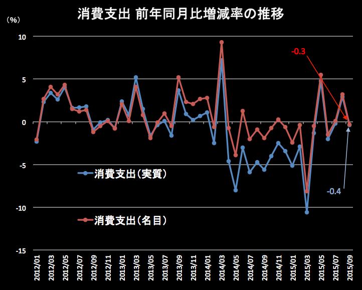 消費支出2015-09