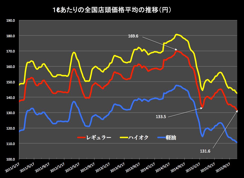 ガソリン価格グラフ 2015-11-18 15.43.31