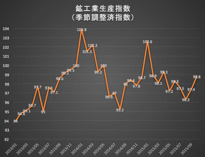 鉱工業生産指数 2015-12-02 10.34.20