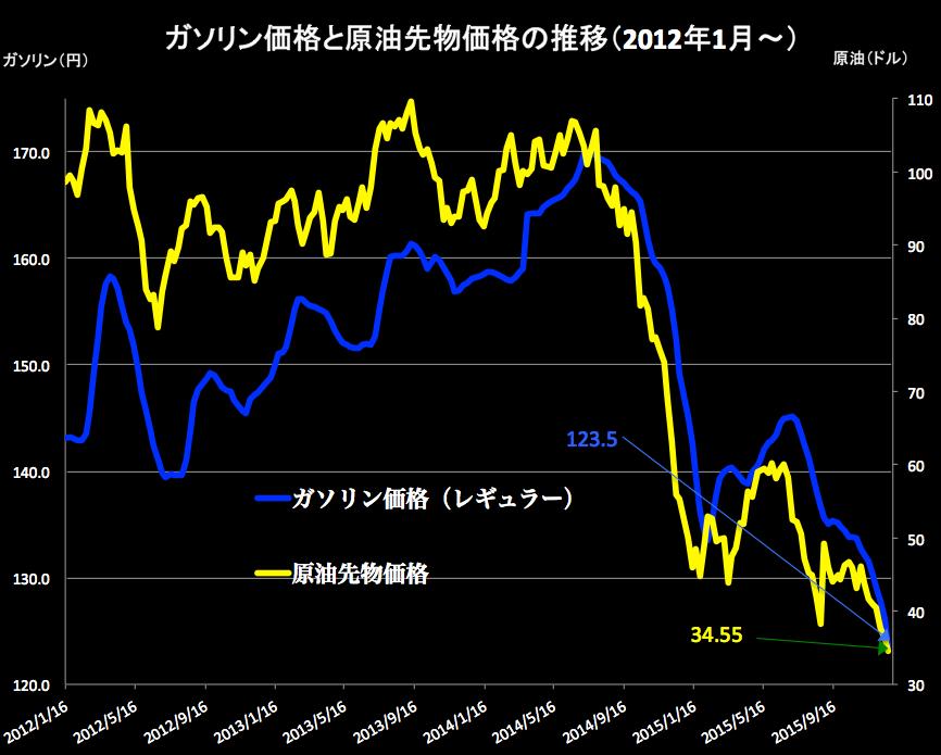 原油価格2015-12-24 15.45.54